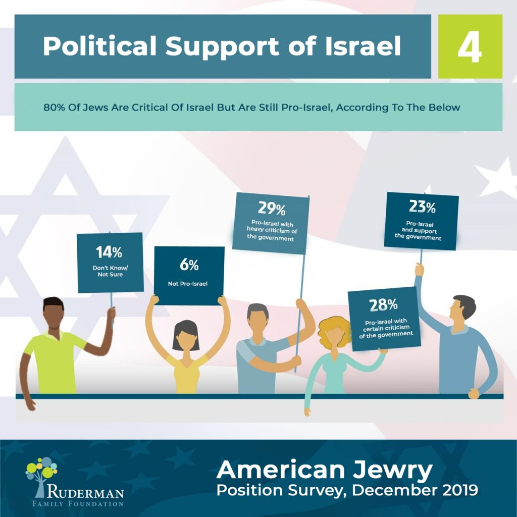 Political Support of Israel #4