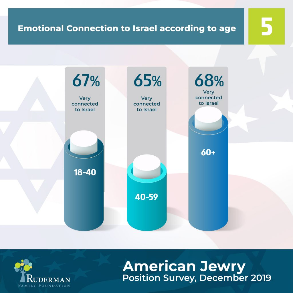 Emotional Connection to Israel According to age #5