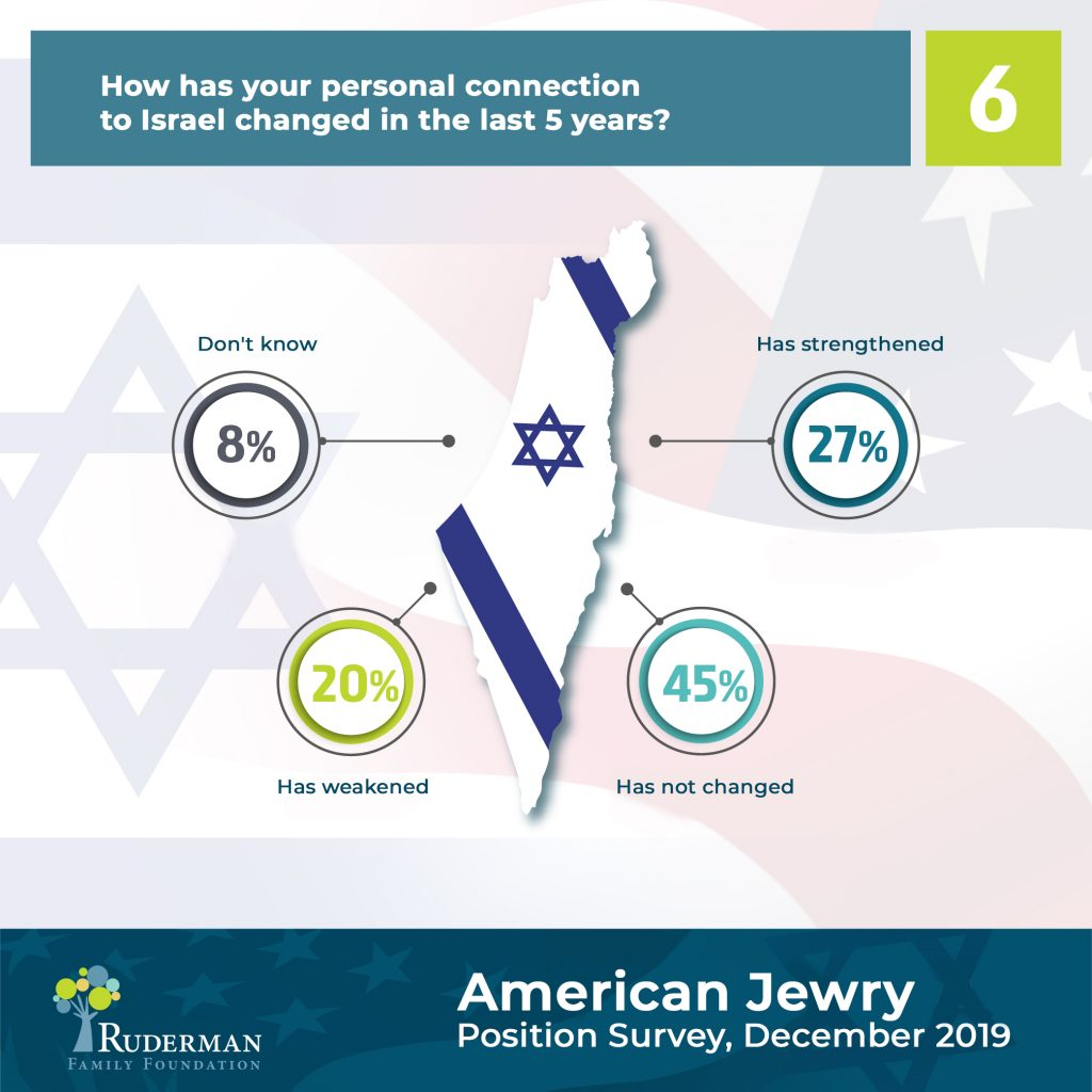How Has your Personal connection to Israel Changed in the last 5 years? #6