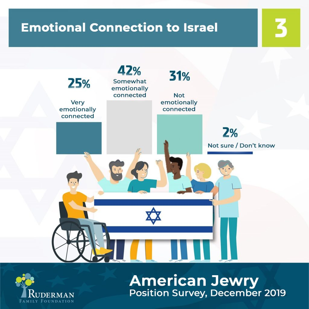 Emotional connection to Israel