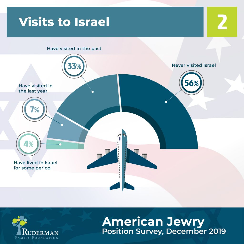 Visits to Israel