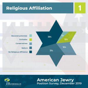 American Jewry Position Survey, December 2019